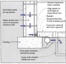 Basement Waterproofing Omaha Nebraska Amp Iowa Jerry S